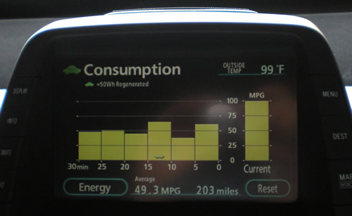 We got 49.3 mpg on our trip.  I love the Prius.